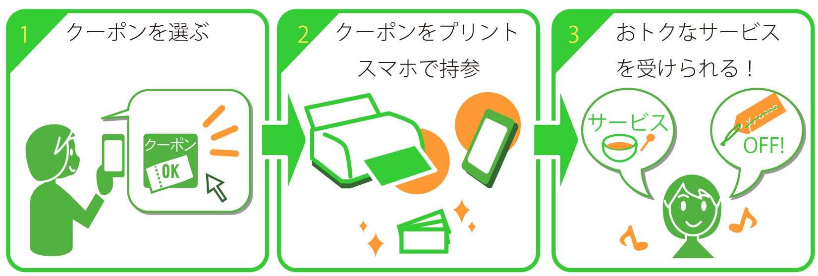 クーポンを選んで、印刷か画面に表示させて持参しよう!お得なサービスを受けられるよ!
